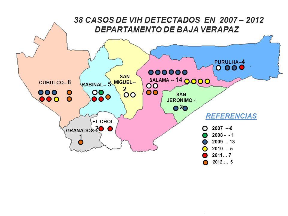 REFERENCIAS 2007 ---6 2008 - - 1 2009.. 13 2010 … 5 2011… 7 38 CASOS DE VIH DETECTADOS EN 2007 – 2012 DEPARTAMENTO DE BAJA VERAPAZ PURULHA-- 4 SALAMA
