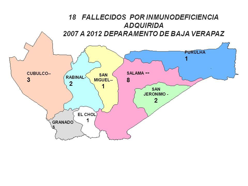 18 FALLECIDOS POR INMUNODEFICIENCIA ADQUIRIDA 2007 A 2012 DEPARAMENTO DE BAJA VERAPAZ PURULHA 1 SALAMA -- 8 SAN JERONIMO - 2 RABINAL- 2 EL CHOL 1 SAN