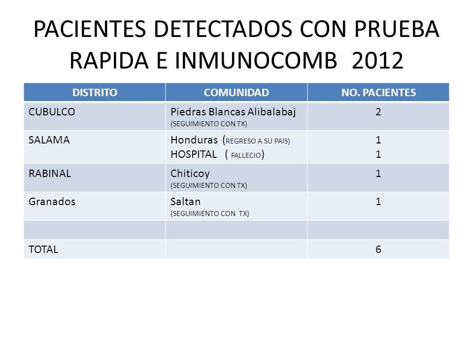 PACIENTES DETECTADOS CON PRUEBA RAPIDA E INMUNOCOMB 2012 DISTRITOCOMUNIDADNO. PACIENTES CUBULCOPiedras Blancas Alibalabaj (SEGUIMIENTO CON TX) 2 SALAM