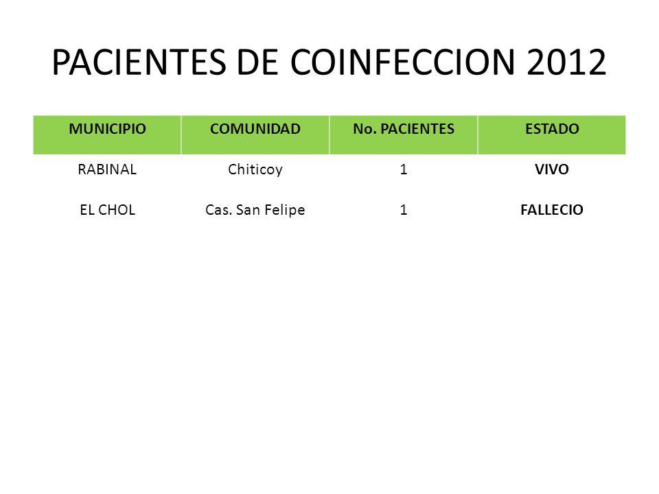 PACIENTES DE COINFECCION 2012 MUNICIPIOCOMUNIDADNo. PACIENTESESTADO RABINALChiticoy1VIVO EL CHOLCas. San Felipe1FALLECIO