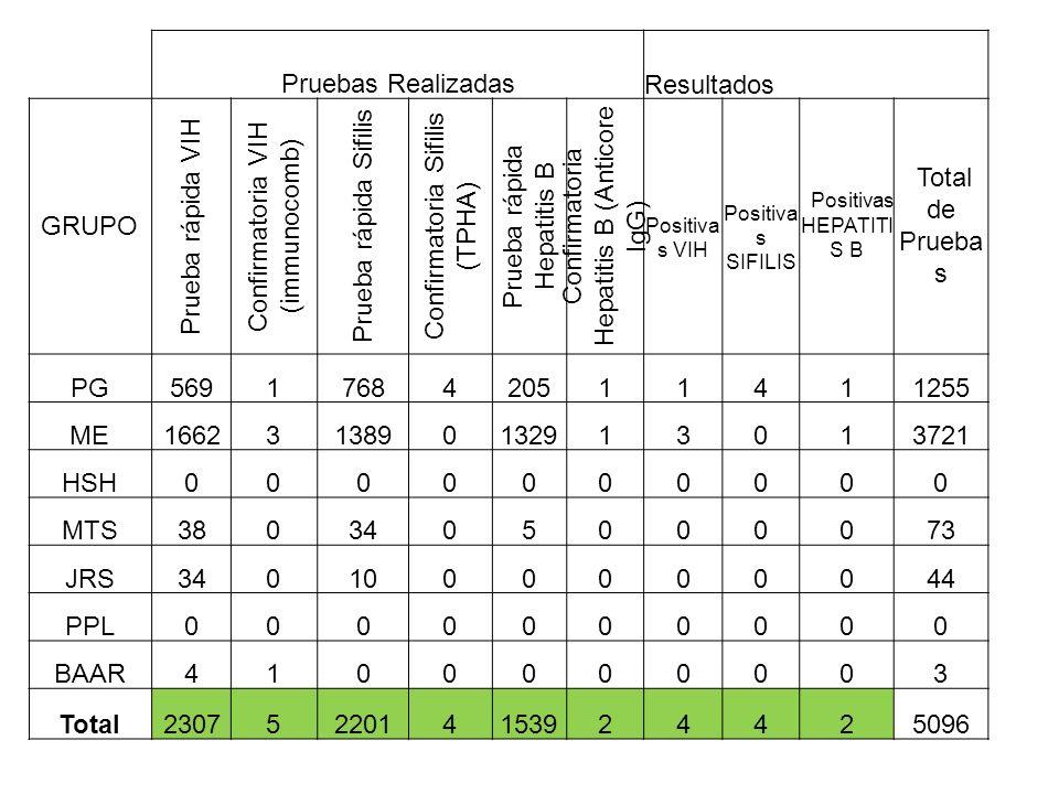 Pruebas Realizadas Resultados GRUPO Prueba rápida VIH Confirmatoria VIH (immunocomb) Prueba rápida Sifilis Confirmatoria Sifilis (TPHA) Prueba rápida