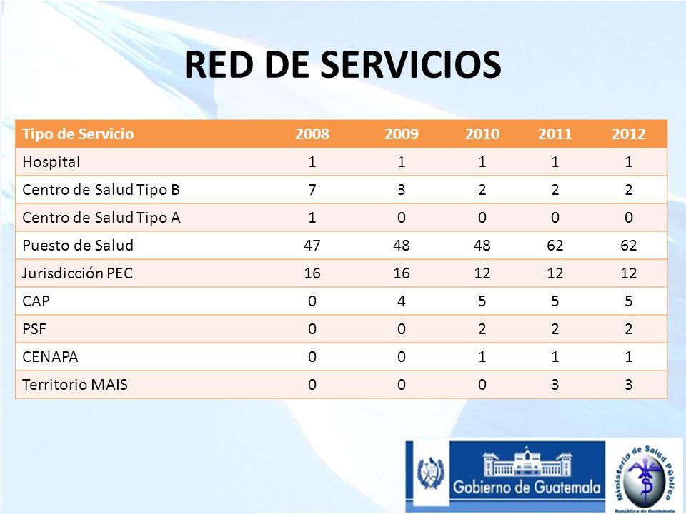 RED DE SERVICIOS Tipo de Servicio20082009201020112012 Hospital11111 Centro de Salud Tipo B73222 Centro de Salud Tipo A10000 Puesto de Salud4748 62 Jur