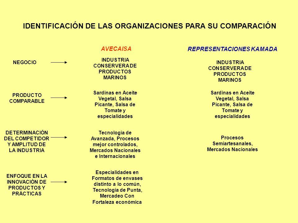IDENTIFICACIÓN DE LAS ORGANIZACIONES PARA SU COMPARACIÓN AVECAISA REPRESENTACIONES KAMADA NEGOCIO INDUSTRIA CONSERVERA DE PRODUCTOS MARINOS PRODUCTO C