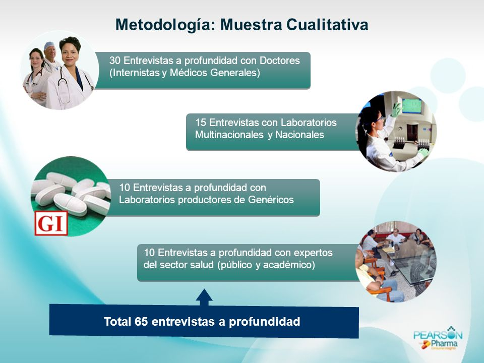 Total 65 entrevistas a profundidad Metodología: Muestra Cualitativa 15 Entrevistas con Laboratorios Multinacionales y Nacionales 30 Entrevistas a prof