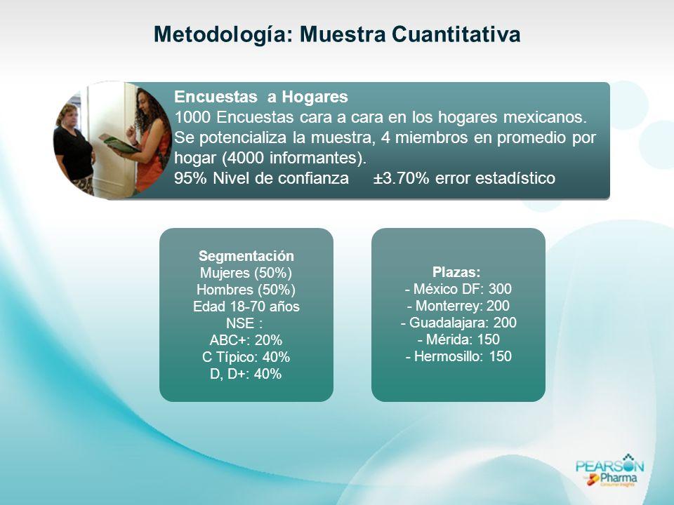 Metodología: Muestra Cuantitativa Encuestas a Hogares 1000 Encuestas cara a cara en los hogares mexicanos. Se potencializa la muestra, 4 miembros en p