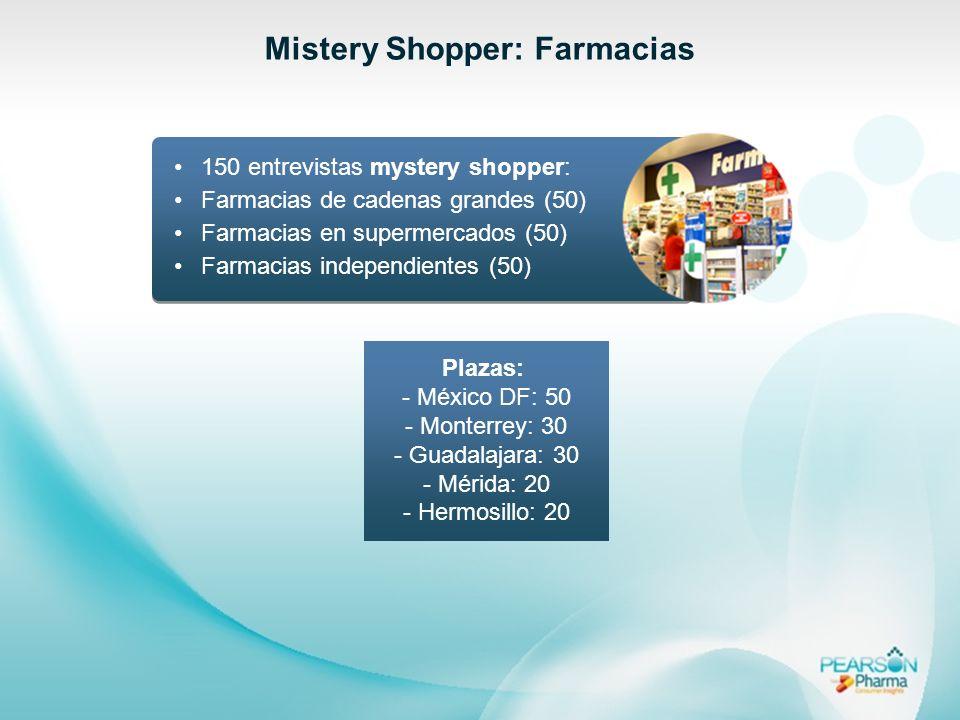 Mistery Shopper: Farmacias 150 entrevistas mystery shopper: Farmacias de cadenas grandes (50) Farmacias en supermercados (50) Farmacias independientes