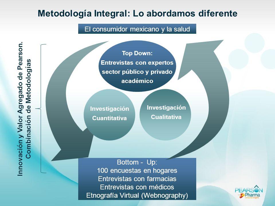 Innovación y Valor Agregado de Pearson. Combinación de Metodologías El consumidor mexicano y la salud Metodología Integral: Lo abordamos diferente Bot
