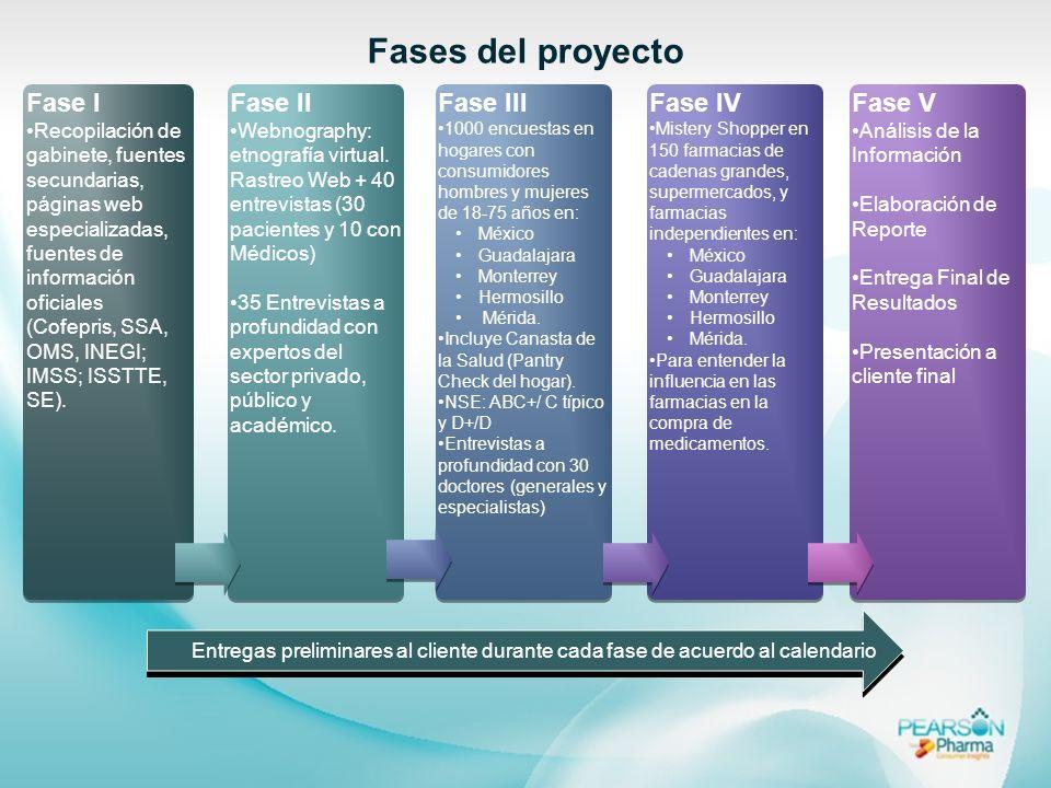 Fase I Recopilación de gabinete, fuentes secundarias, páginas web especializadas, fuentes de información oficiales (Cofepris, SSA, OMS, INEGI; IMSS; I