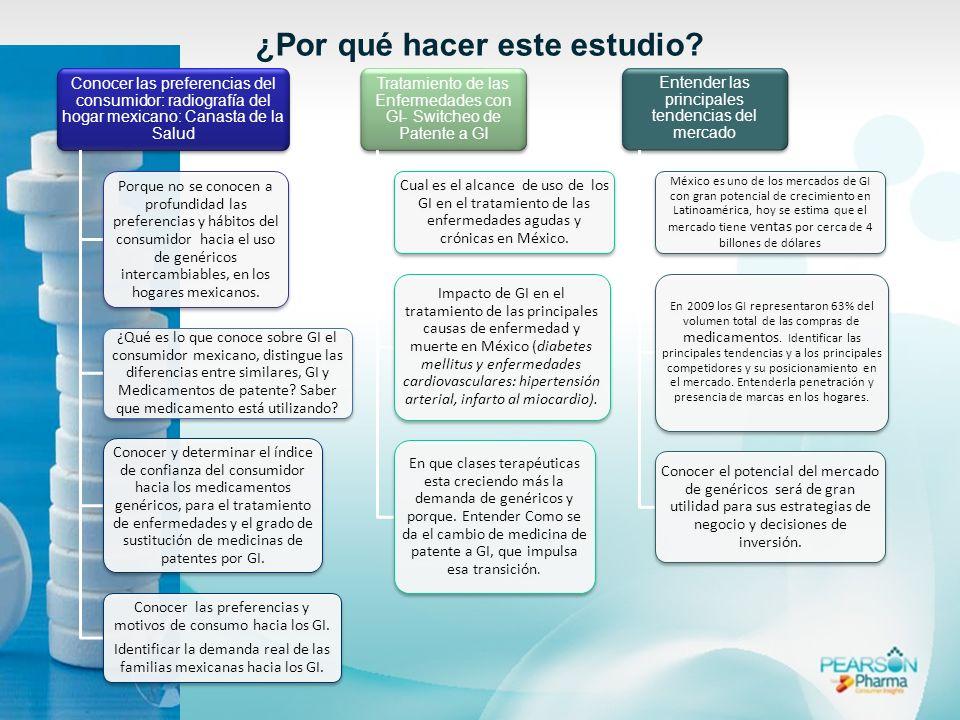 ¿Por qué hacer este estudio? Conocer las preferencias del consumidor: radiografía del hogar mexicano: Canasta de la Salud Porque no se conocen a profu