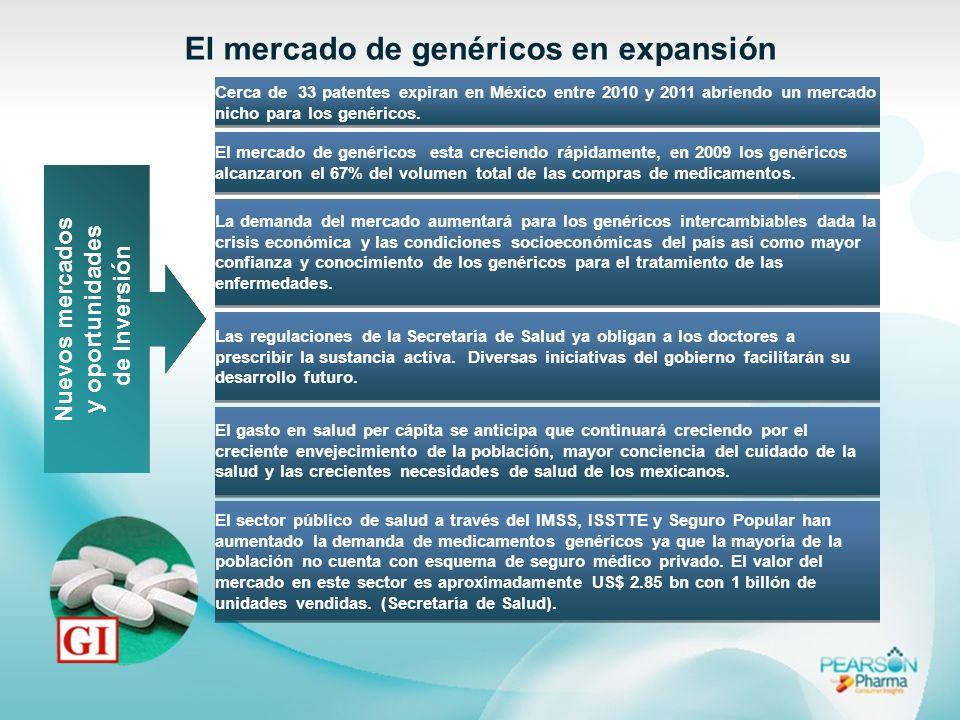 Nuevos mercados y oportunidades de Inversión El mercado de genéricos en expansión Cerca de 33 patentes expiran en México entre 2010 y 2011 abriendo un