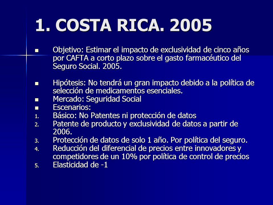 1. COSTA RICA.