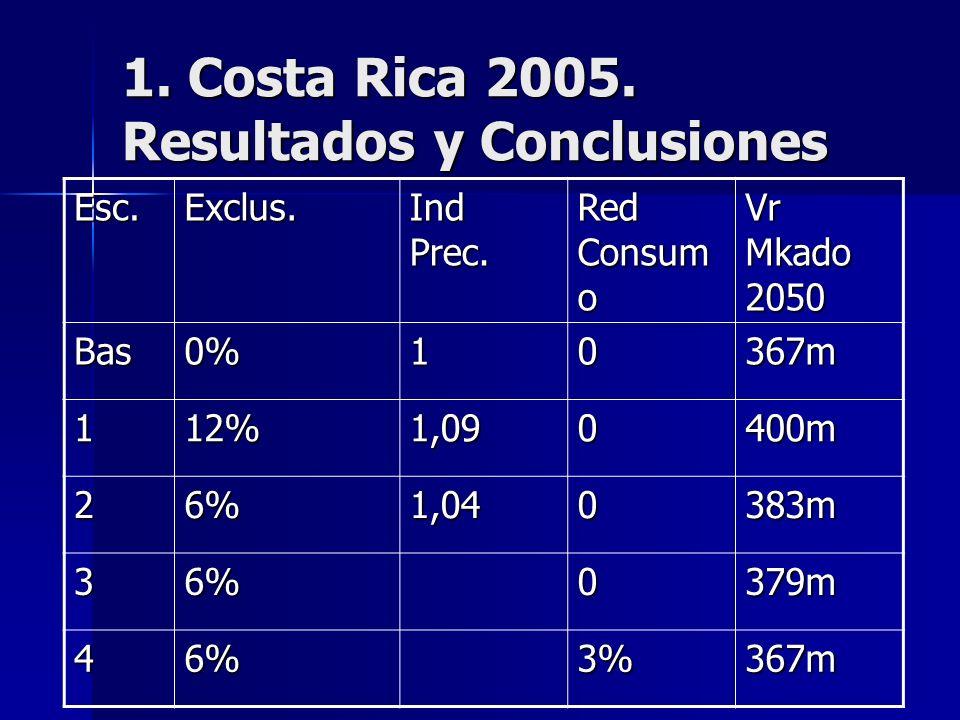 1. Costa Rica 2005. Resultados y Conclusiones Esc.Exclus.