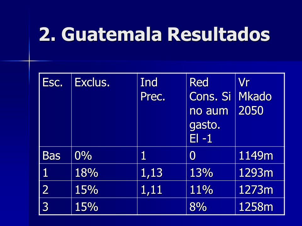 2. Guatemala Resultados Esc.Exclus. Ind Prec. Red Cons.