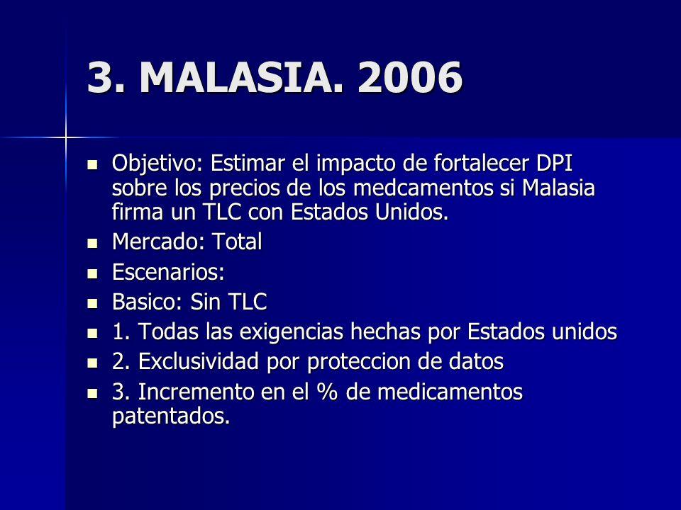 3. MALASIA.