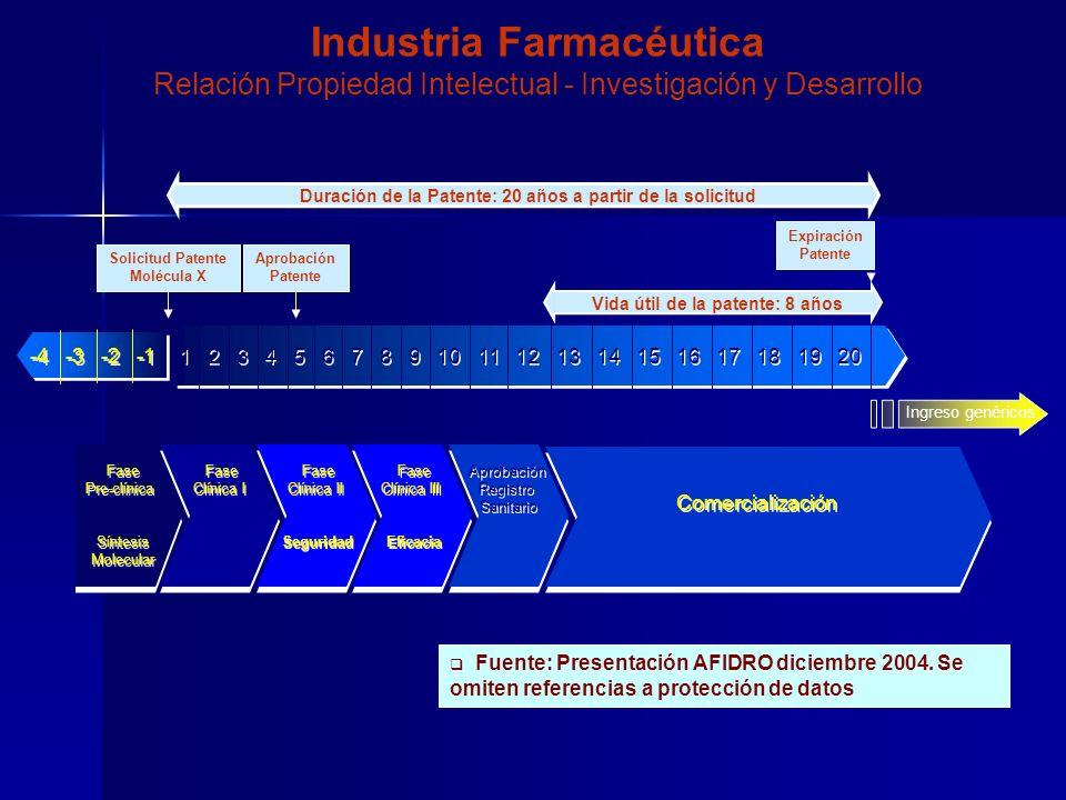 Fuente: Presentación AFIDRO diciembre 2004.
