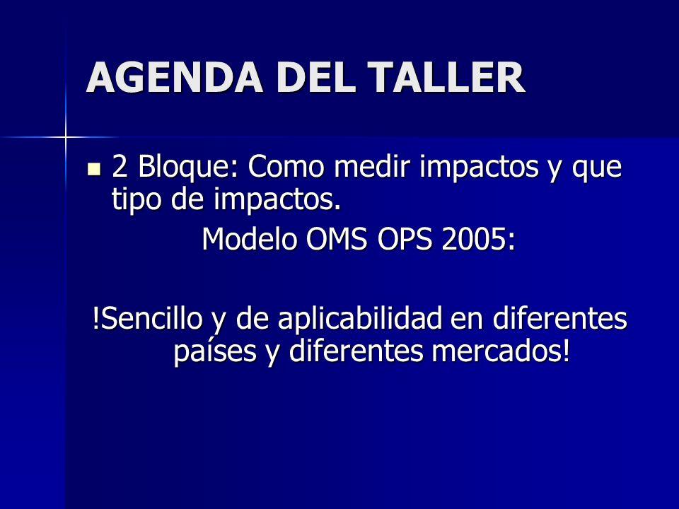AGENDA DEL TALLER 2 Bloque: Como medir impactos y que tipo de impactos.