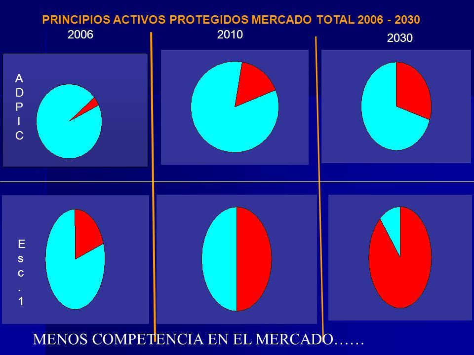 PRINCIPIOS ACTIVOS PROTEGIDOS MERCADO TOTAL 2006 - 2030 2030 20102006 ADPICADPIC Esc.1Esc.1 MENOS COMPETENCIA EN EL MERCADO……
