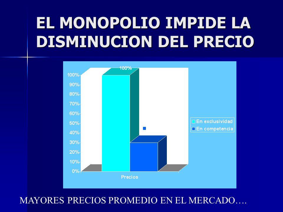 EL MONOPOLIO IMPIDE LA DISMINUCION DEL PRECIO MAYORES PRECIOS PROMEDIO EN EL MERCADO….