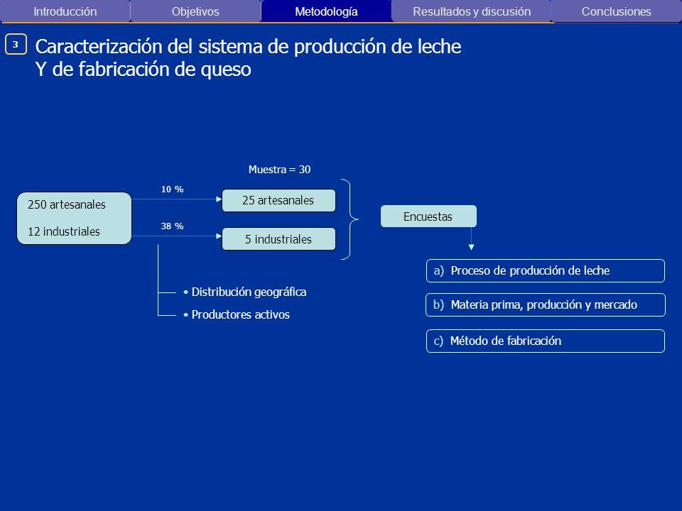 Introducción ObjetivosMetodología Resultados y discusión Caracterización del sistema de producción de leche Y de fabricación de queso Conclusiones 250