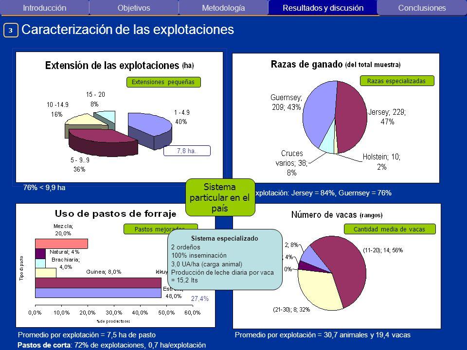 Introducción ObjetivosMetodología Resultados y discusión Caracterización de las explotaciones Conclusiones 7,8 ha. 76% < 9,9 ha 37,5% 27,4% Promedio p