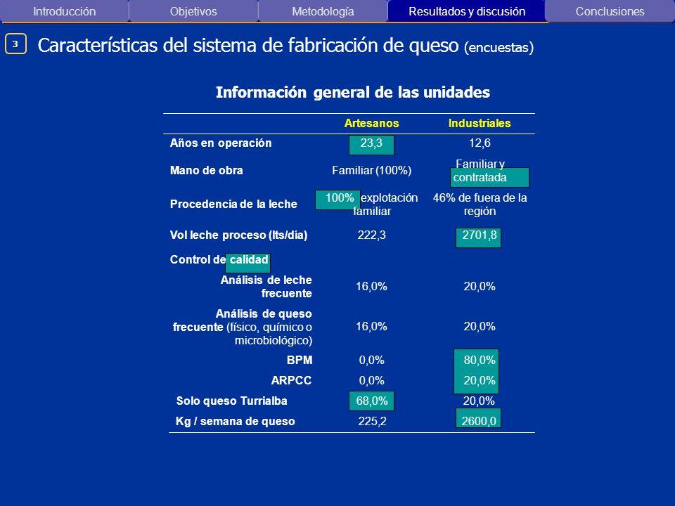 Introducción ObjetivosMetodología Resultados y discusión Conclusiones Características del sistema de fabricación de queso (encuestas) 20,0%0,0%ARPCC 8