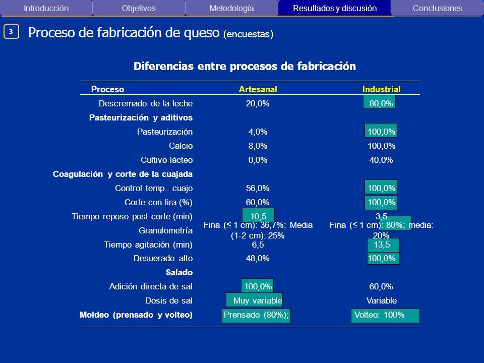 Introducción ObjetivosMetodología Resultados y discusión Conclusiones Proceso de fabricación de queso (encuestas) Diferencias entre procesos de fabric