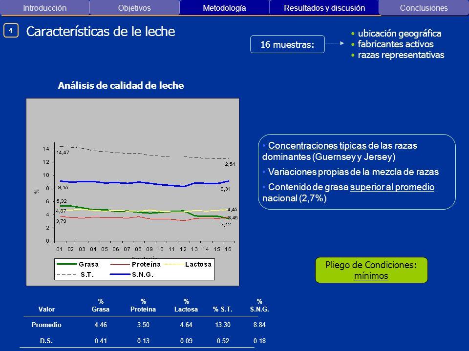 Introducción ObjetivosMetodología Resultados y discusión Características de le leche Conclusiones Análisis de calidad de leche Concentraciones típicas