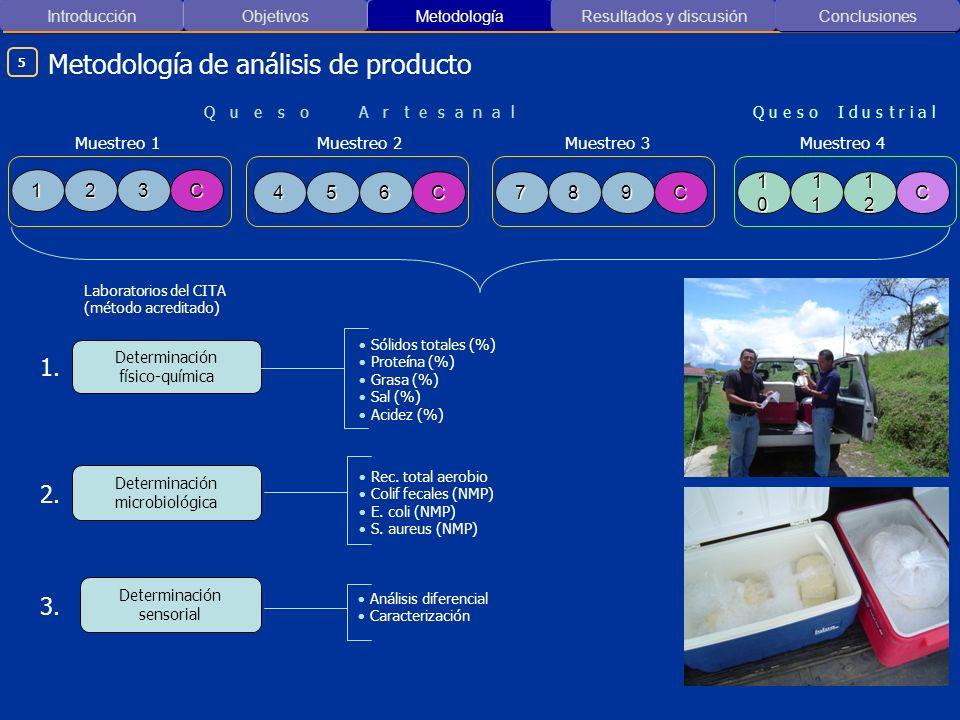 Introducción ObjetivosMetodología Resultados y discusión Metodología de análisis de producto Conclusiones 12C3 45C678C9 10101010 11111111C 12121212 Mu