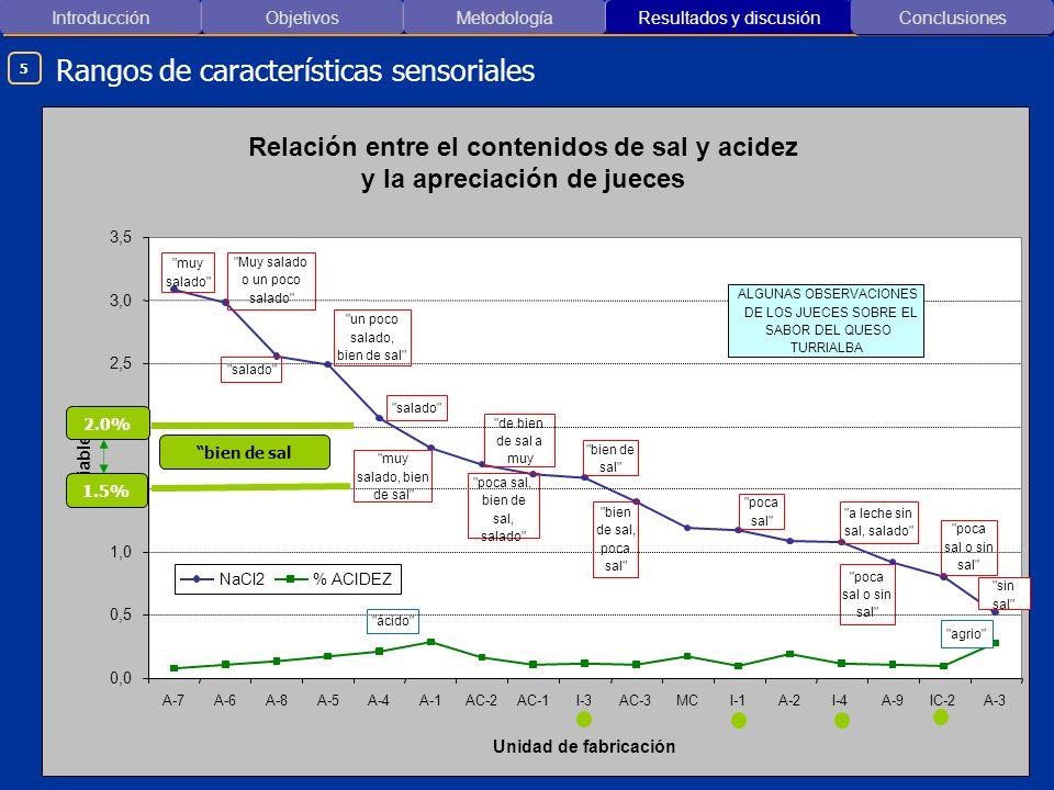 Introducción ObjetivosMetodología Resultados y discusión Rangos de características sensoriales Conclusiones 5 Relación entre el contenidos de sal y ac