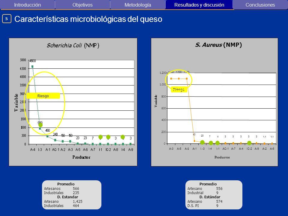 Introducción ObjetivosMetodología Resultados y discusión Características microbiológicas del queso Conclusiones 5 Promedio Artesanos566 Industriales23