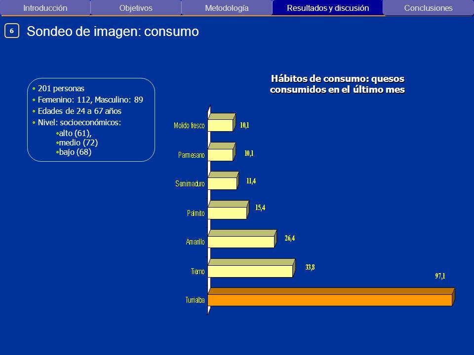 Introducción ObjetivosMetodología Resultados y discusión Sondeo de imagen: consumo Conclusiones 201 personas Femenino: 112, Masculino: 89 Edades de 24