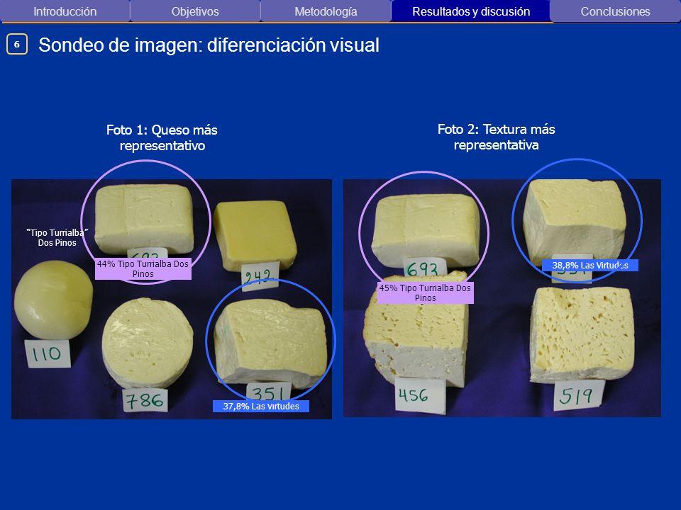 Introducción ObjetivosMetodología Resultados y discusión Sondeo de imagen: diferenciación visual Conclusiones 37,8% Las Virtudes Foto 1: Queso más rep