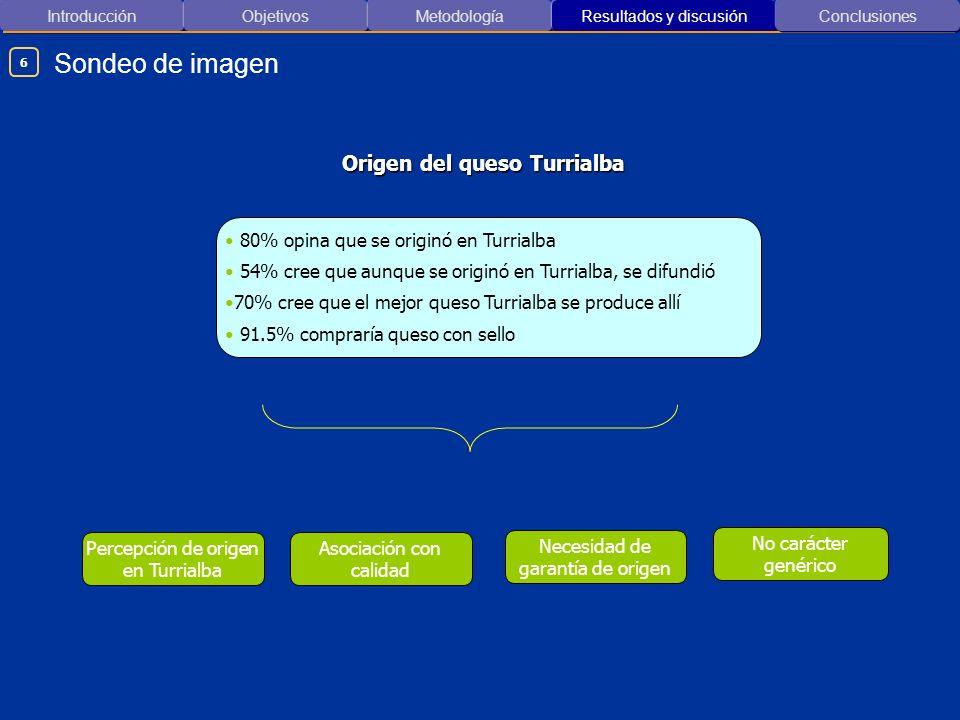 Introducción ObjetivosMetodología Resultados y discusión Sondeo de imagen Conclusiones Origen del queso Turrialba 80% opina que se originó en Turrialb
