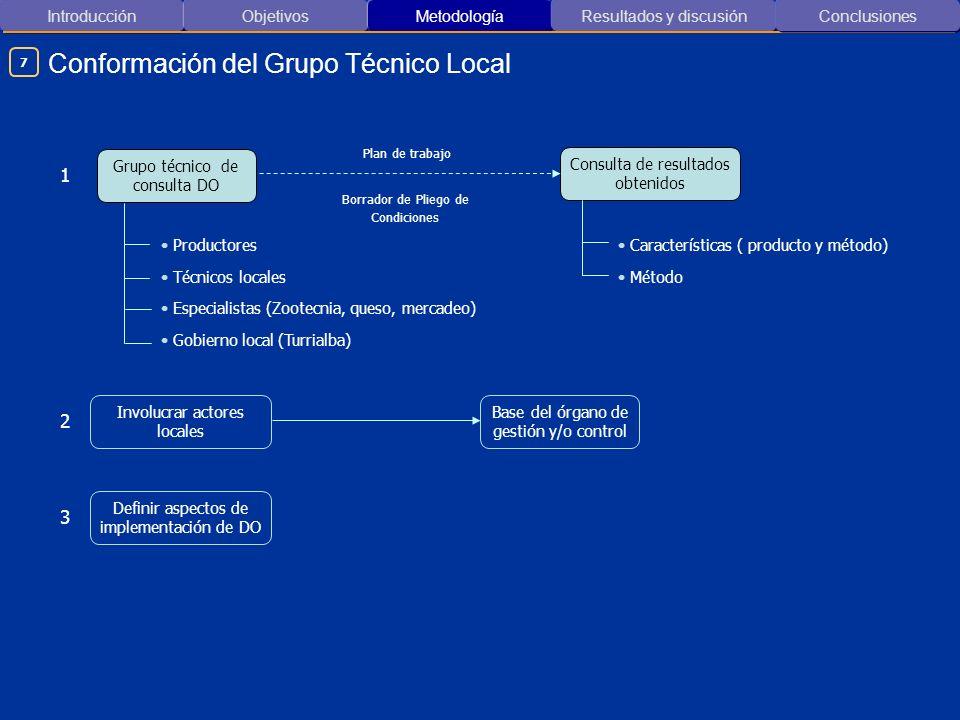 Introducción ObjetivosMetodología Resultados y discusión Conformación del Grupo Técnico Local Conclusiones 7 Involucrar actores locales 2 Definir aspe