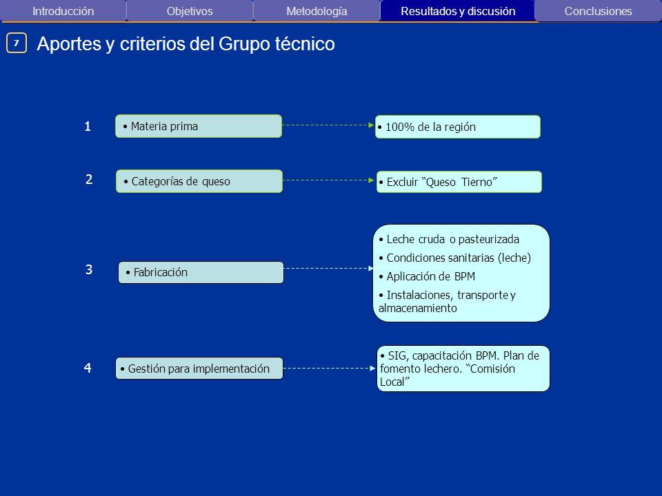 Introducción ObjetivosMetodología Resultados y discusión Aportes y criterios del Grupo técnico Conclusiones 100% de la región Materia prima Excluir Qu