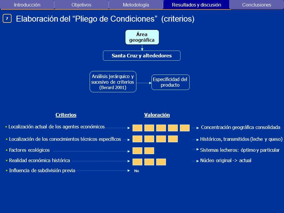 Introducción ObjetivosMetodología Resultados y discusión Elaboración del Pliego de Condiciones (criterios) Conclusiones Análisis jerárquico y sucesivo
