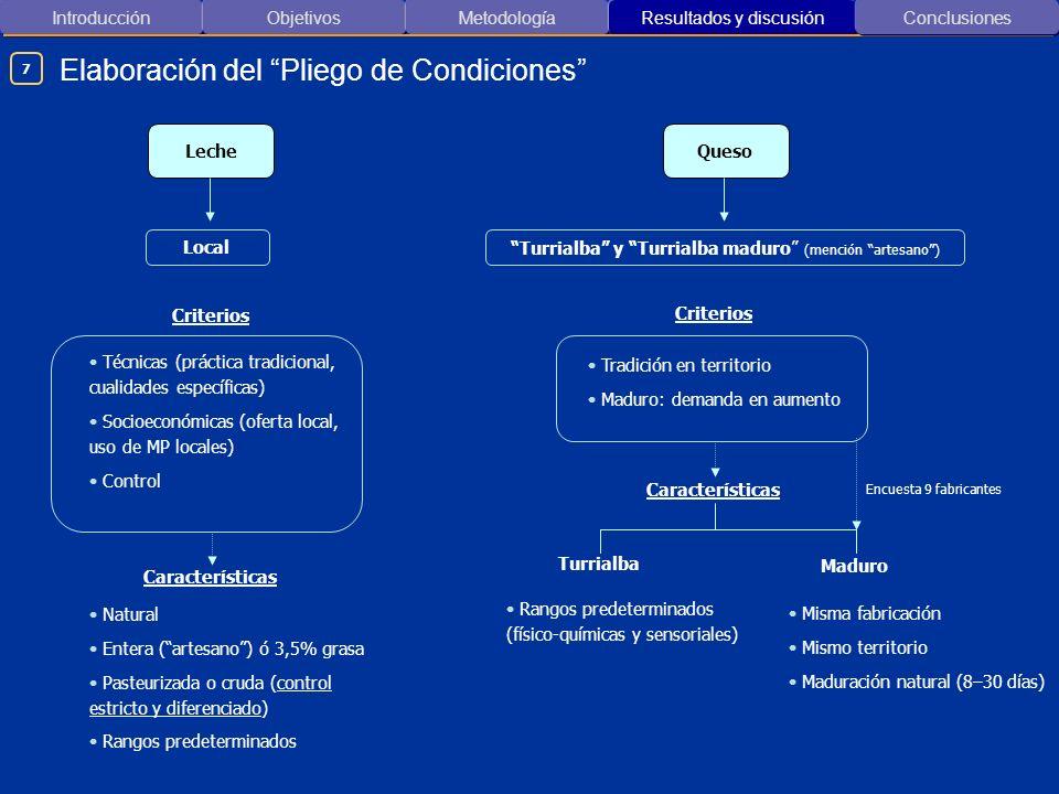 Introducción ObjetivosMetodología Resultados y discusión Elaboración del Pliego de Condiciones Conclusiones Queso Turrialba y Turrialba maduro (menció