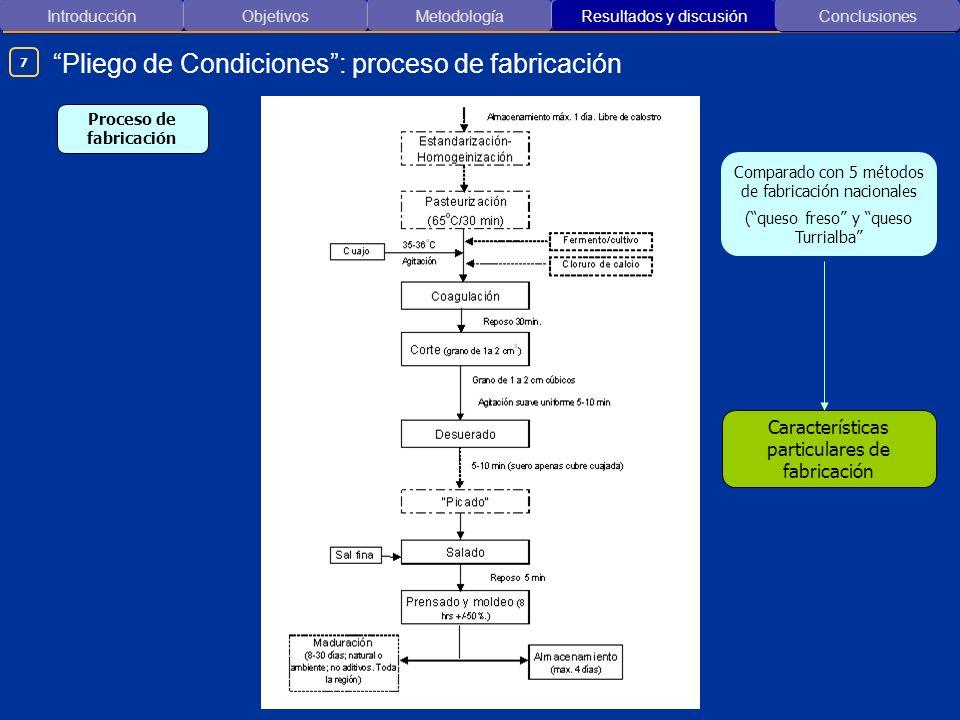 Introducción ObjetivosMetodología Resultados y discusión Pliego de Condiciones: proceso de fabricación Conclusiones Comparado con 5 métodos de fabrica