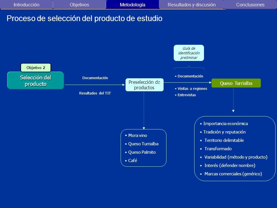 Introducción ObjetivosMetodología Resultados y discusión Proceso de selección del producto de estudio Conclusiones Documentación Visitas a regiones En