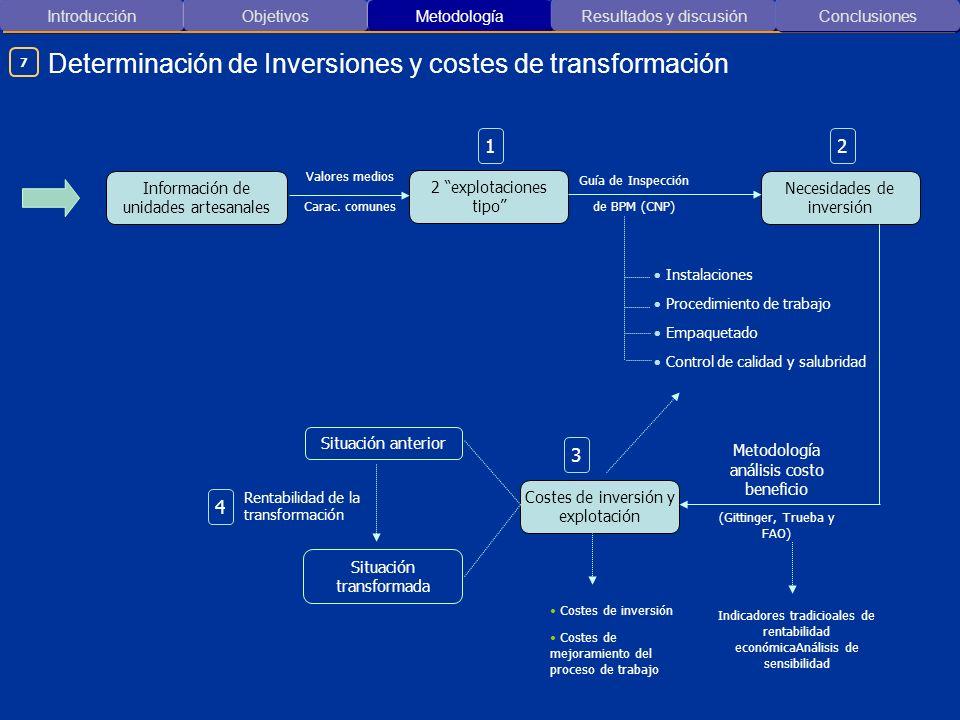 Introducción ObjetivosMetodología Resultados y discusión Determinación de Inversiones y costes de transformación Conclusiones Información de unidades