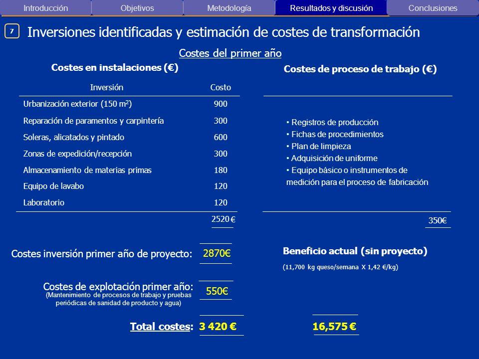 Introducción ObjetivosMetodología Resultados y discusión Inversiones identificadas y estimación de costes de transformación Conclusiones Costes en ins