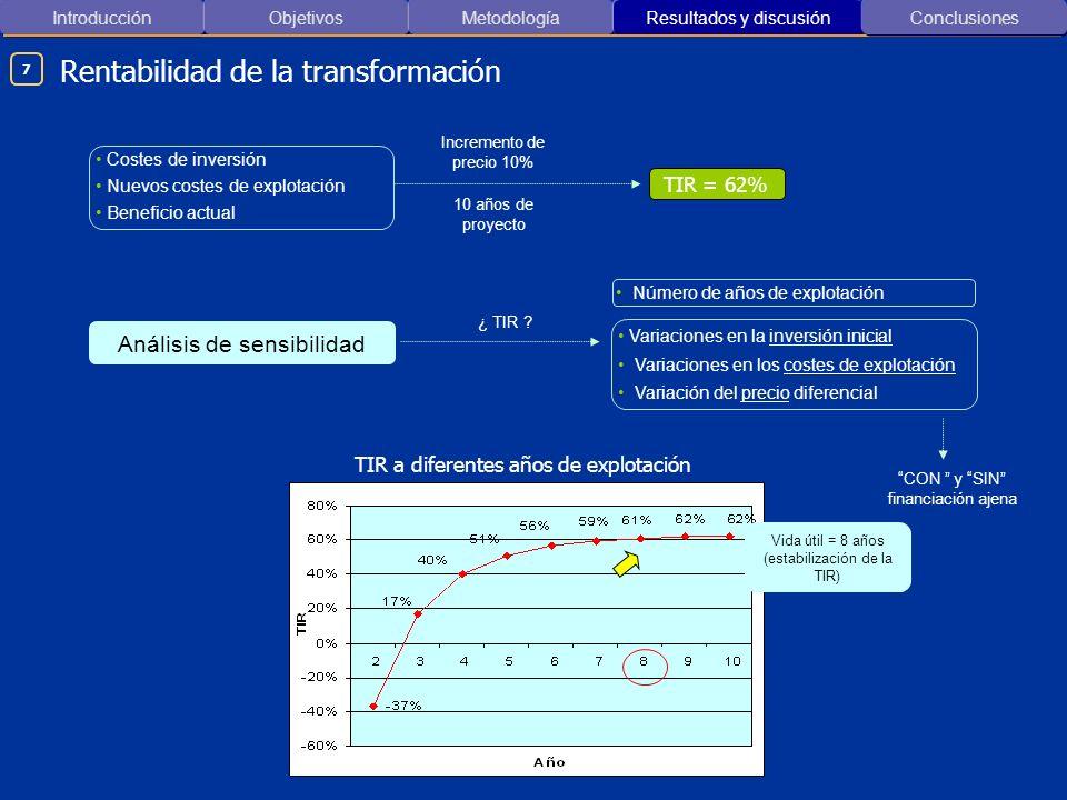 Introducción ObjetivosMetodología Resultados y discusión Rentabilidad de la transformación Conclusiones 7 Costes de inversión Nuevos costes de explota