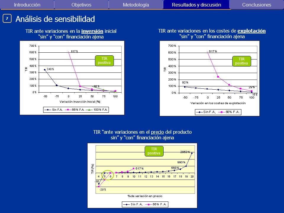 Introducción ObjetivosMetodología Resultados y discusión Análisis de sensibilidad Conclusiones 7 TIR ante variaciones en la inversión inicial sin y co