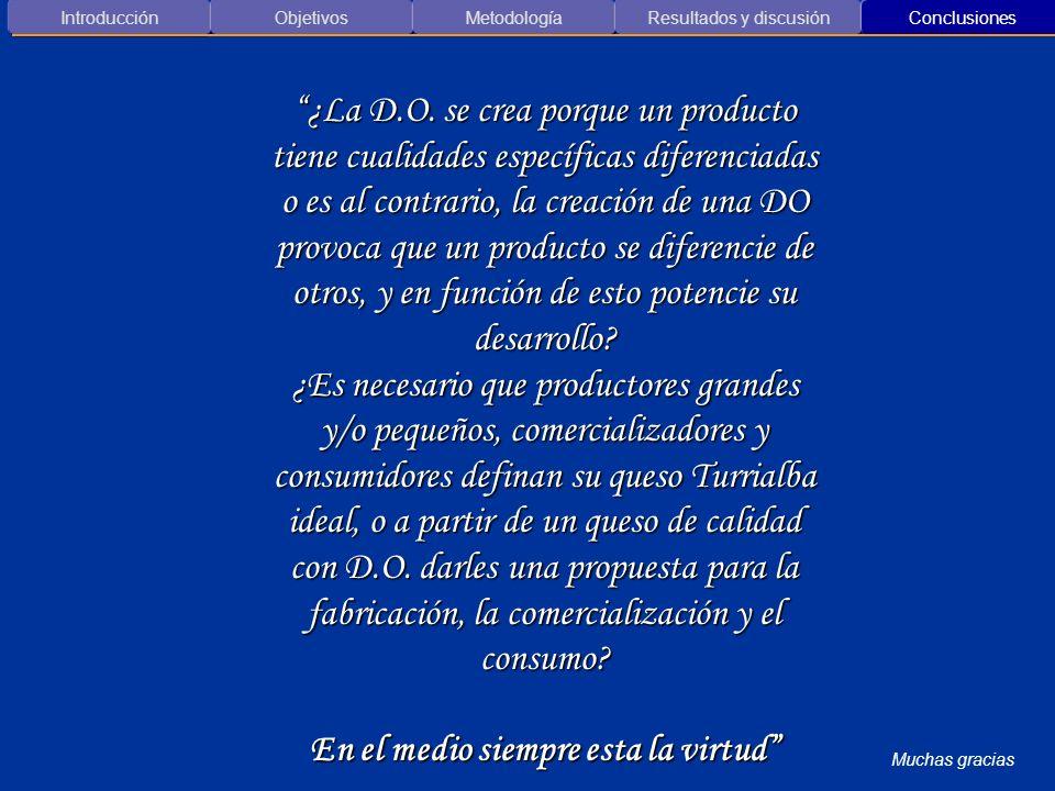 Introducción ObjetivosMetodología Resultados y discusión Conclusiones Muchas gracias ¿La D.O. se crea porque un producto tiene cualidades específicas