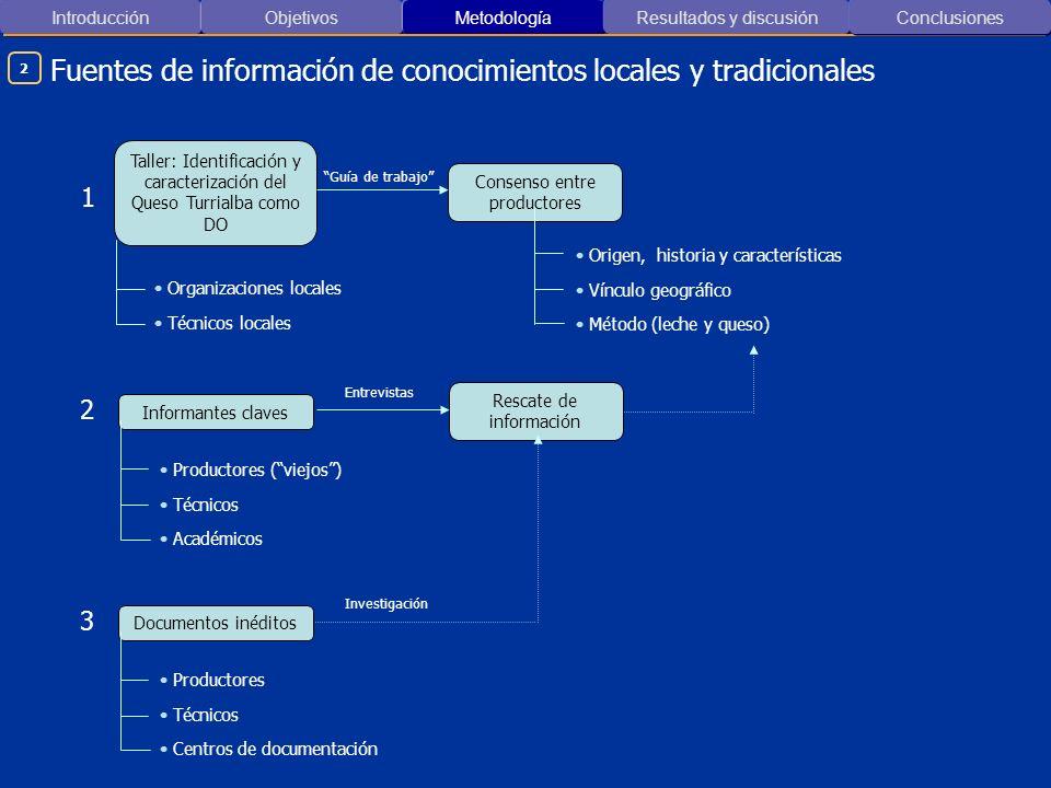 Introducción ObjetivosMetodología Resultados y discusión Fuentes de información de conocimientos locales y tradicionales Conclusiones Guía de trabajo