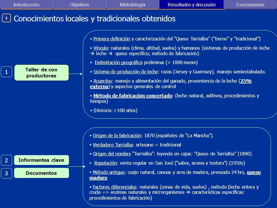 Introducción ObjetivosMetodología Resultados y discusión Conocimientos locales y tradicionales obtenidos Conclusiones Taller de con productores Primer