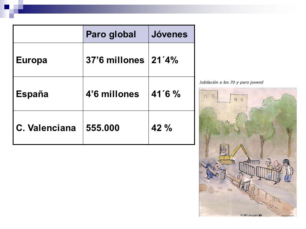 Paro globalJóvenes Europa376 millones21´4% España46 millones41´6 % C. Valenciana555.00042 %