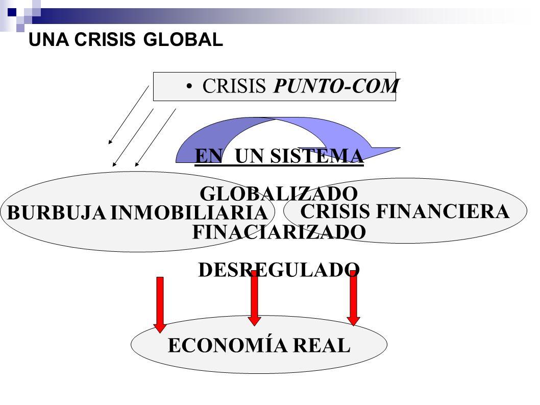 BURBUJA INMOBILIARIA ECONOMÍA REAL CRISIS FINANCIERA EN UN SISTEMA GLOBALIZADO FINACIARIZADO DESREGULADO CRISIS PUNTO-COM UNA CRISIS GLOBAL