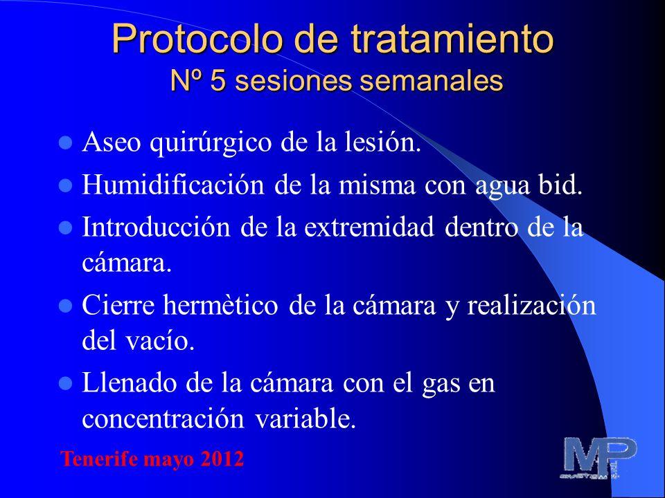 Protocolo de tratamiento Nº 5 sesiones semanales Duración de la sesión 60 minutos 1 o 2 sesiones por día. A la finalización de la sesión, aspiración d