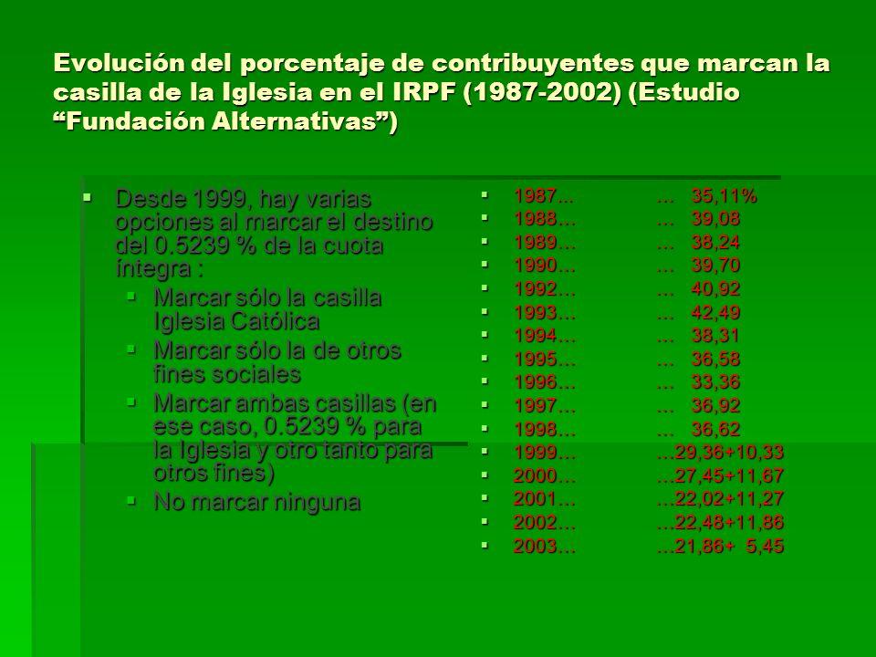 Evolución del porcentaje de contribuyentes que marcan la casilla de la Iglesia en el IRPF (1987-2002) (Estudio Fundación Alternativas) Desde 1999, hay
